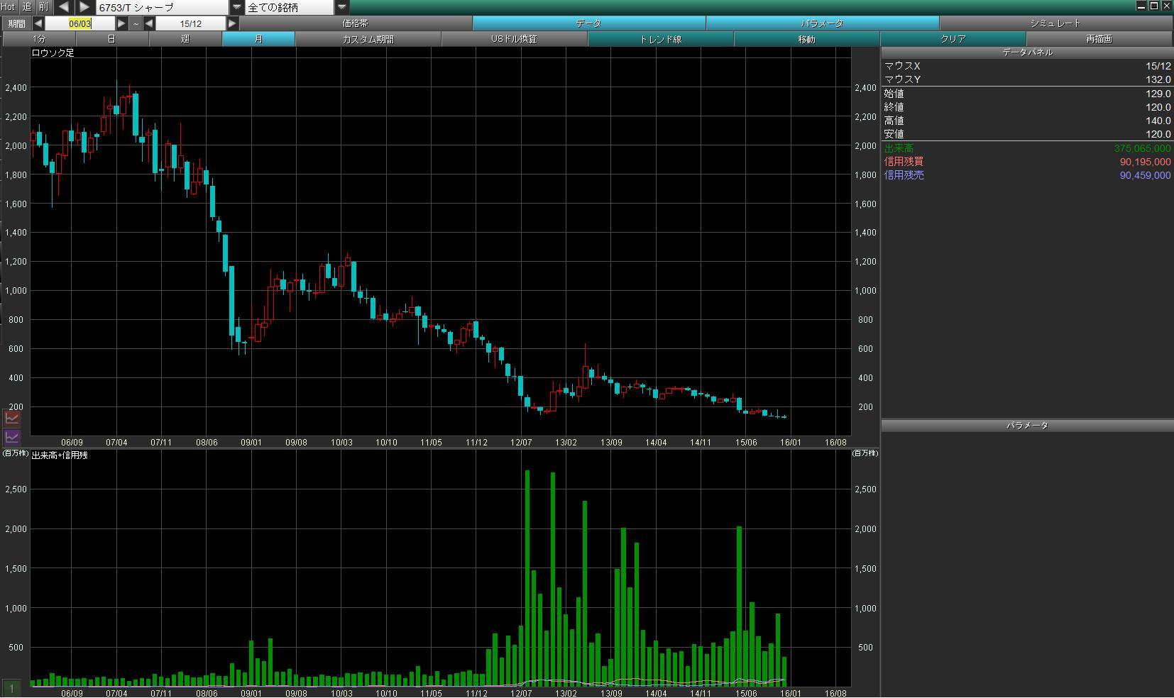 株価 シャープ